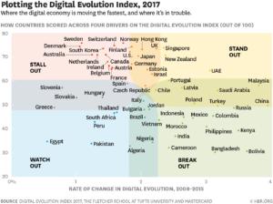 digitalland mapa posicionamento digital em 60 paises